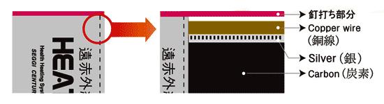 銅板とカーボンの接合部