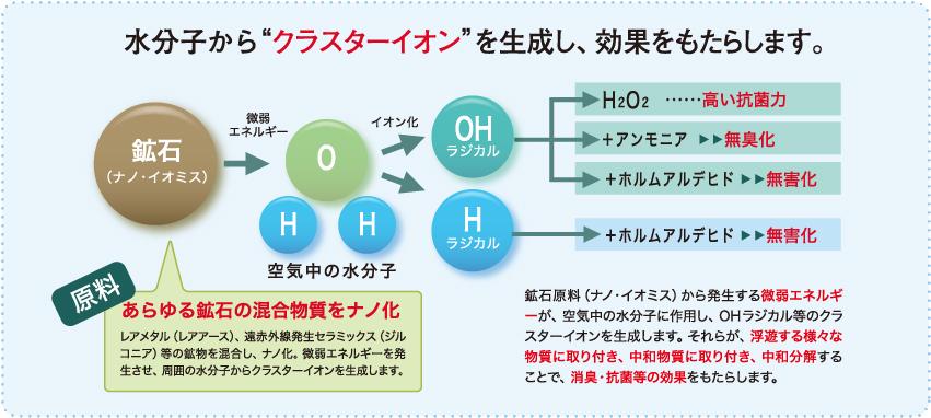 消臭・抗菌・抗カビ効果を発揮する鉱物原料(プレミアム)